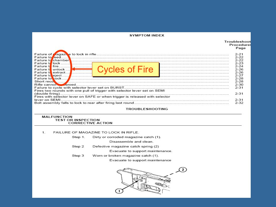 Cycles of Fire