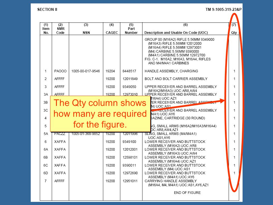 The Qty column shows how many are required for the figure.