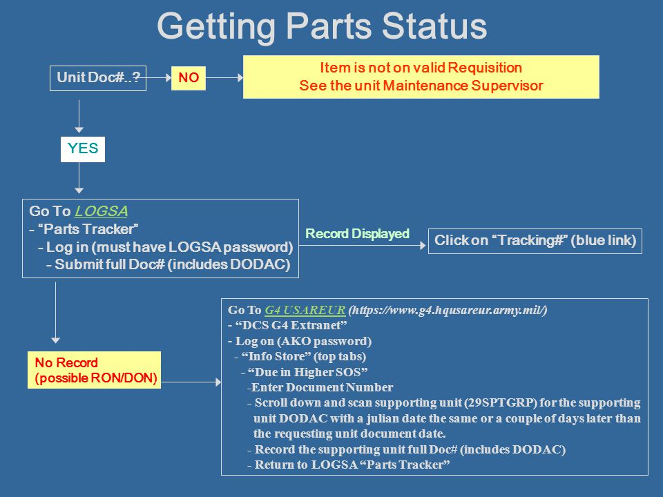 Item is not on valid Requisition See the unit Maintenance Supervisor