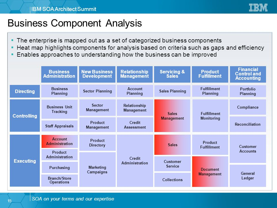 an analysis of the business components in active enterprise intelligence A data warehouse is a system used for reporting and data analysis, and is considered as a core component of a business intelligence environment teradata active enterprise data warehouse teradata aster.