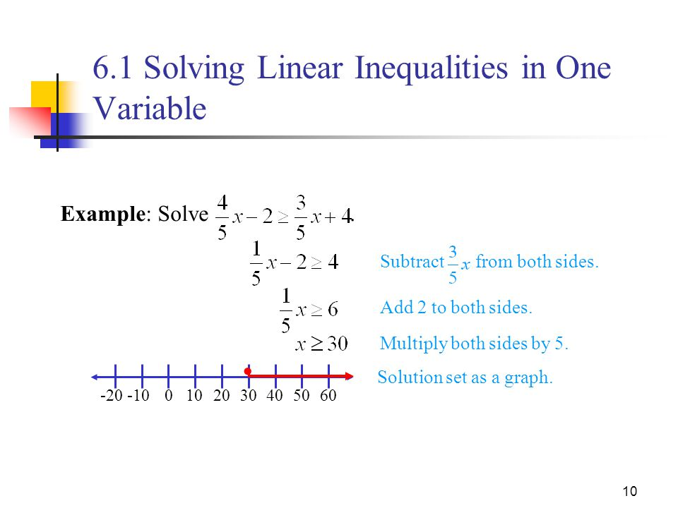 how to solve fraction inequalities with variables