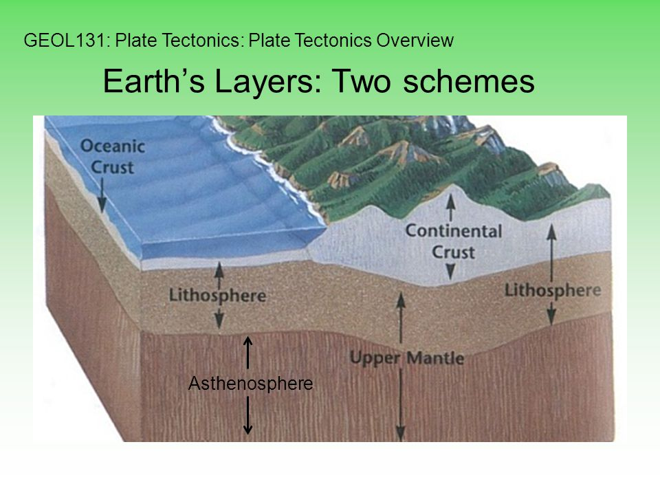 plate tectonics and layers Get information, facts, and pictures about plate tectonics at encyclopediacom make research projects and school reports about plate tectonics easy with credible articles from our free, online encyclopedia and dictionary.