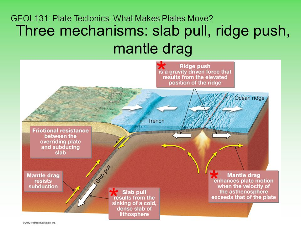 plate tectonics assignment This unit covers the topics of plate tectonics, fault boundaries, crustal stresses and mechanisms of plate motion this unit discusses causes of.