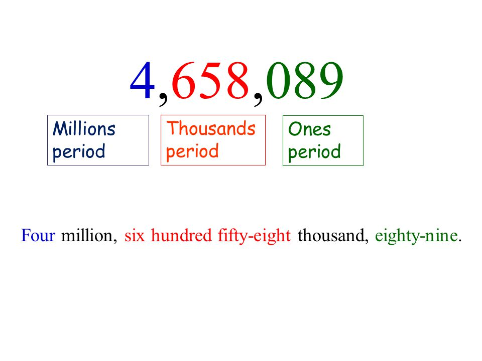 4,658,089 Example Millions period Thousands period Ones period