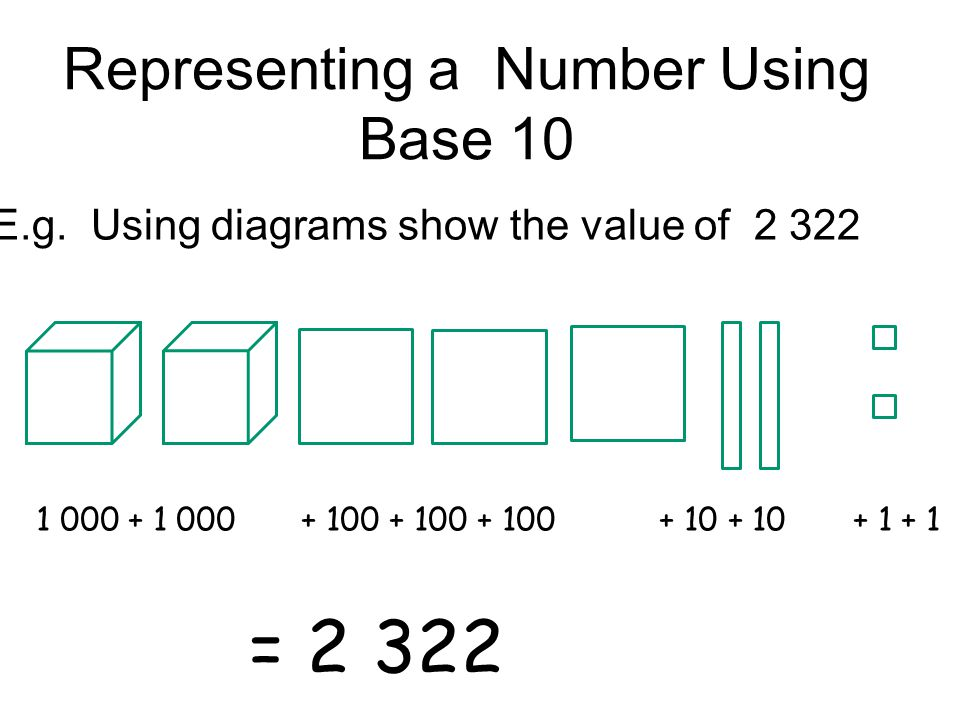 Representing a Number Using Base 10
