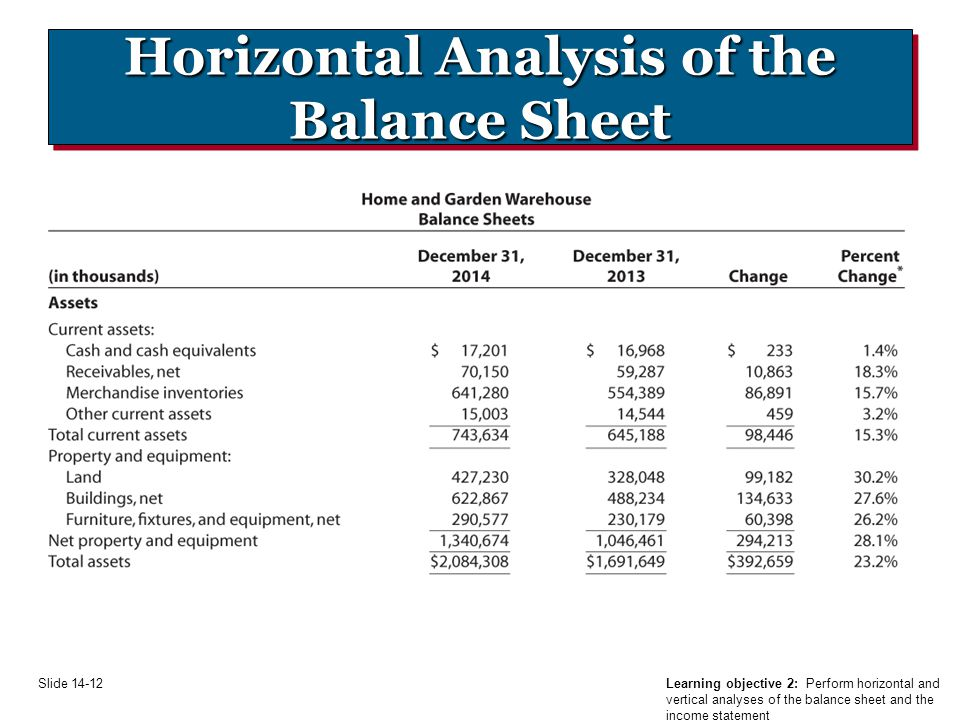 balance sheet and income statement analysis For example, the income statement, balance sheet, and statement of cash flows can be combined on one excel tab, or each of the three financial statements can occur on separate tabs (ie, worksheets within a single workbook.