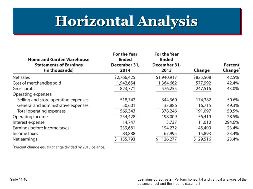 horizontal and vertical analysis of balance and income statement