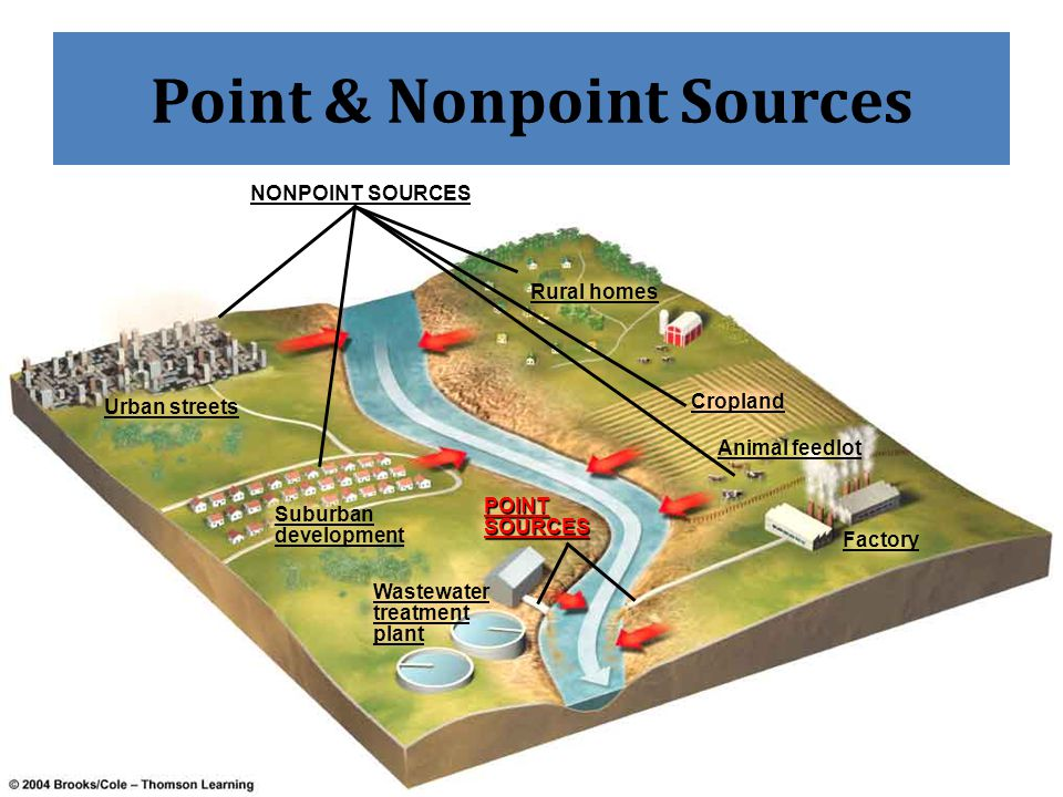 ch 13 water pollution treatment Water resources 435 water pollution lesson 3 it's a big challenge making sure everyone has the fresh water he or she needs ensuring that the quality of that water is good enough for human use makes the challenge even greater.