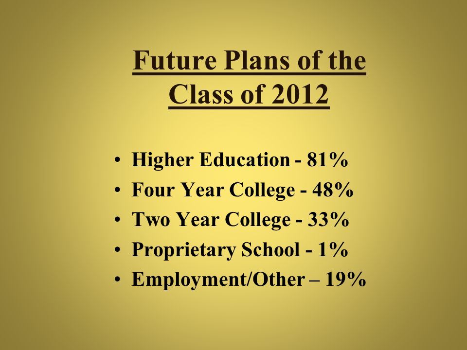 Future Plans of the Class of 2012