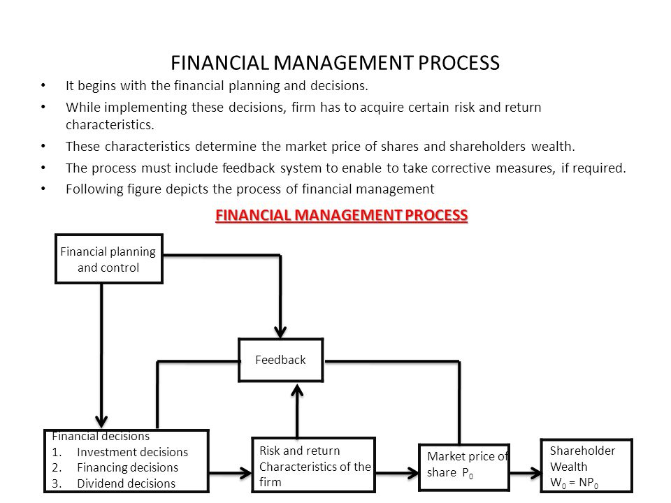 the financial management decision process what are the three types of financial Financial decisions on different constituencies of stakeholder  prepare reports  to boards and senior managers setting out options for financial decision making.
