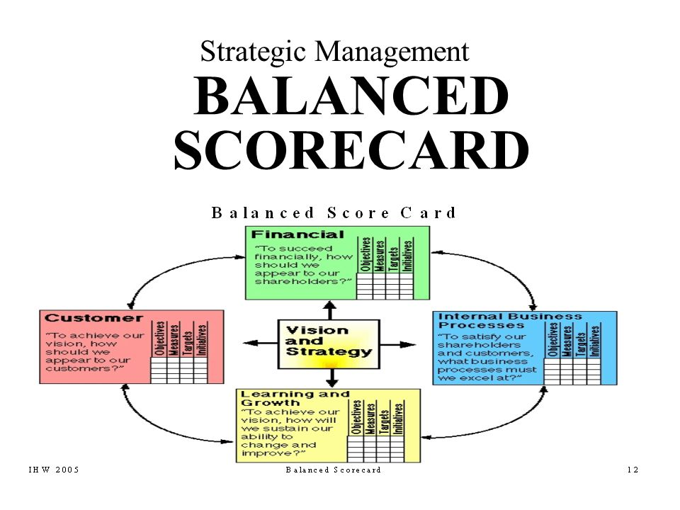 Strategic Management BALANCED SCORECARD. - ppt video online download