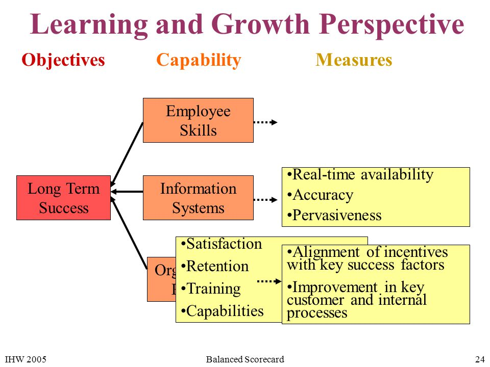 mcdonalds learning and growth perspective Ch13 cost accounting study play _____ is an organization's ability to achieve low costs relative to competitors through productivity and efficiency improvements, elimination of waste learning and growth perspective d) reengineering answer: d.