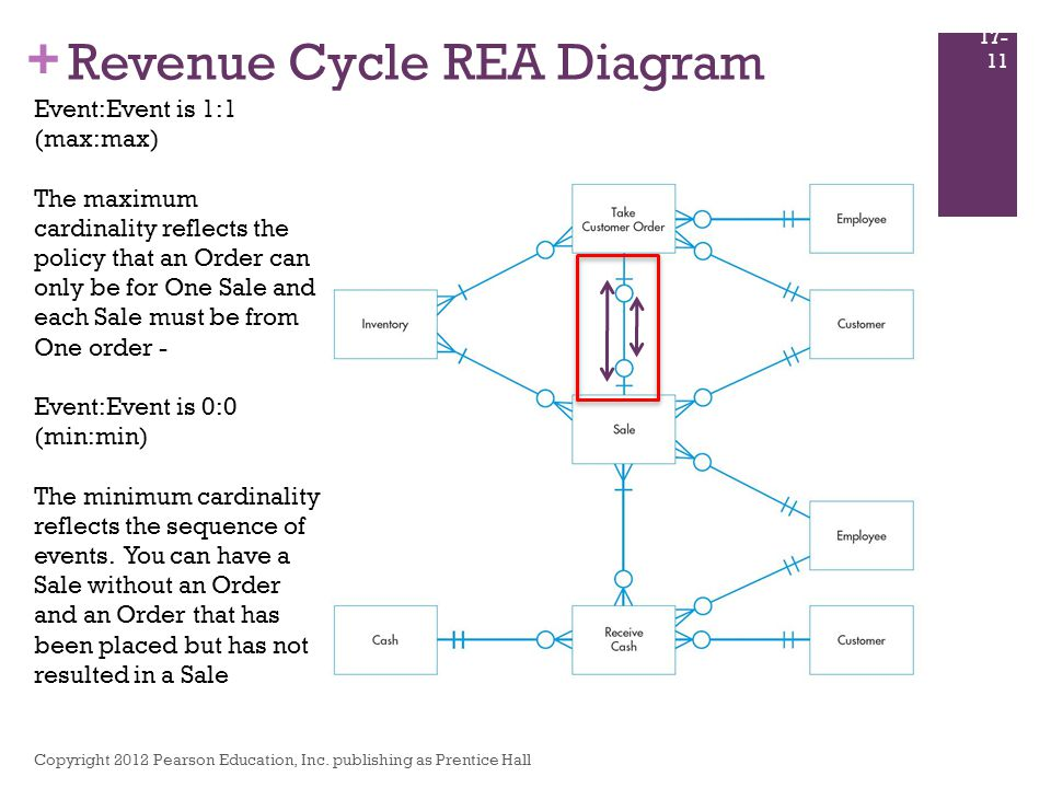 rea model revenue cycle How is the rea data model used to design an ais database how is an  the  revenue cycle involves interactions with your customers you sell goods or.