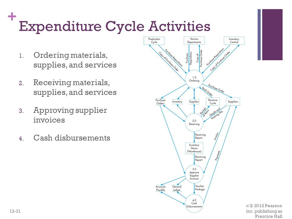 expenditure cycle activities - Expenditure Cycle Data Flow Diagram