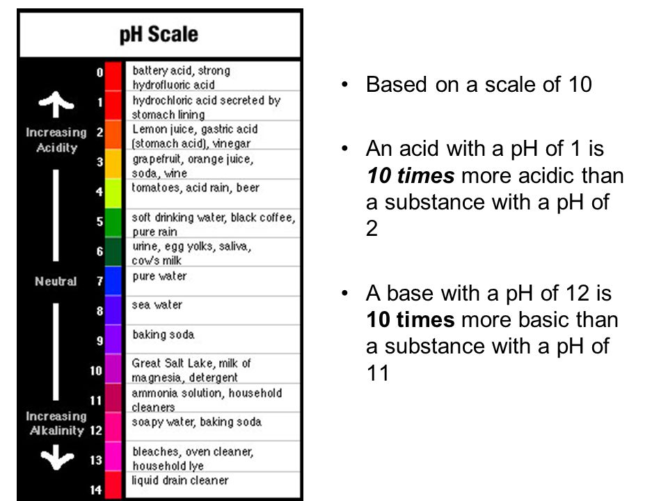 Based on a scale of 10 An acid with a pH of 1 is 10 times more acidic than a substance with a pH of 2.