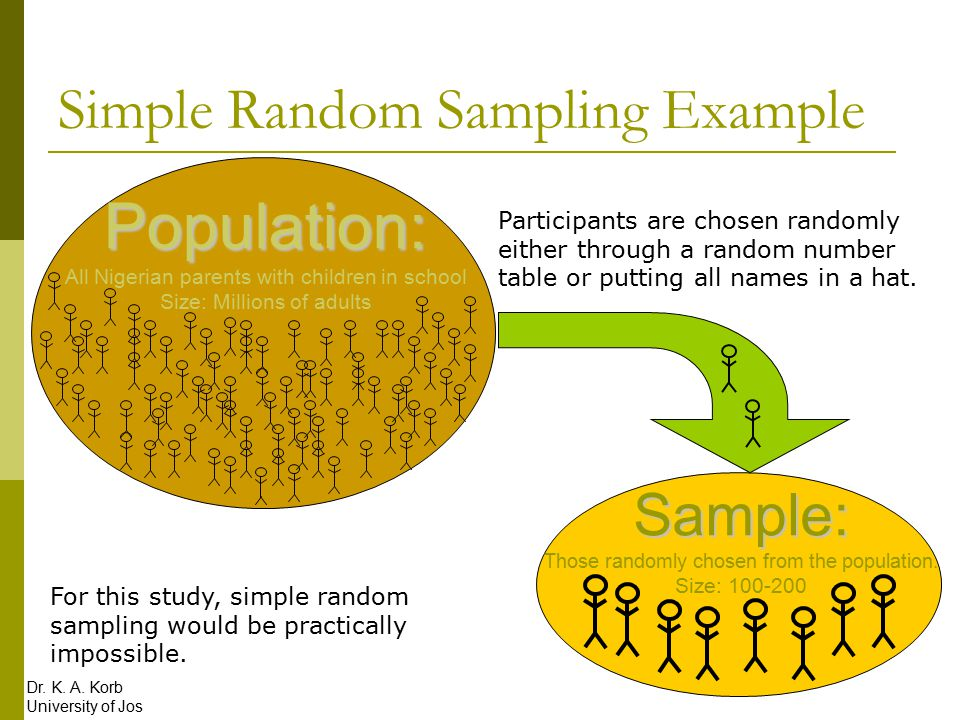 Sampling And Participants Ppt Video Online Download