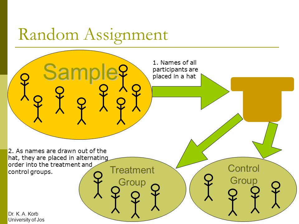 random assignment of treatments Random assignment of treatments observation september 16, 2018 | in uncategorized | by  @pete_rodrigues @lukeneff if we offer multiple genres for writing .