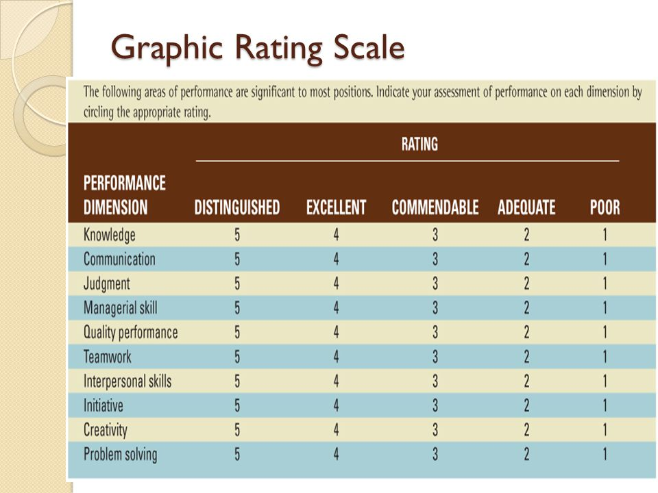 job involvement graphic rating scale Assessment measures included the job involvement and work involvement   semantic differentials, and job involvement and work involvement graphic  scales  results reveal that questionnaire and graphic measures pass the tests  of.