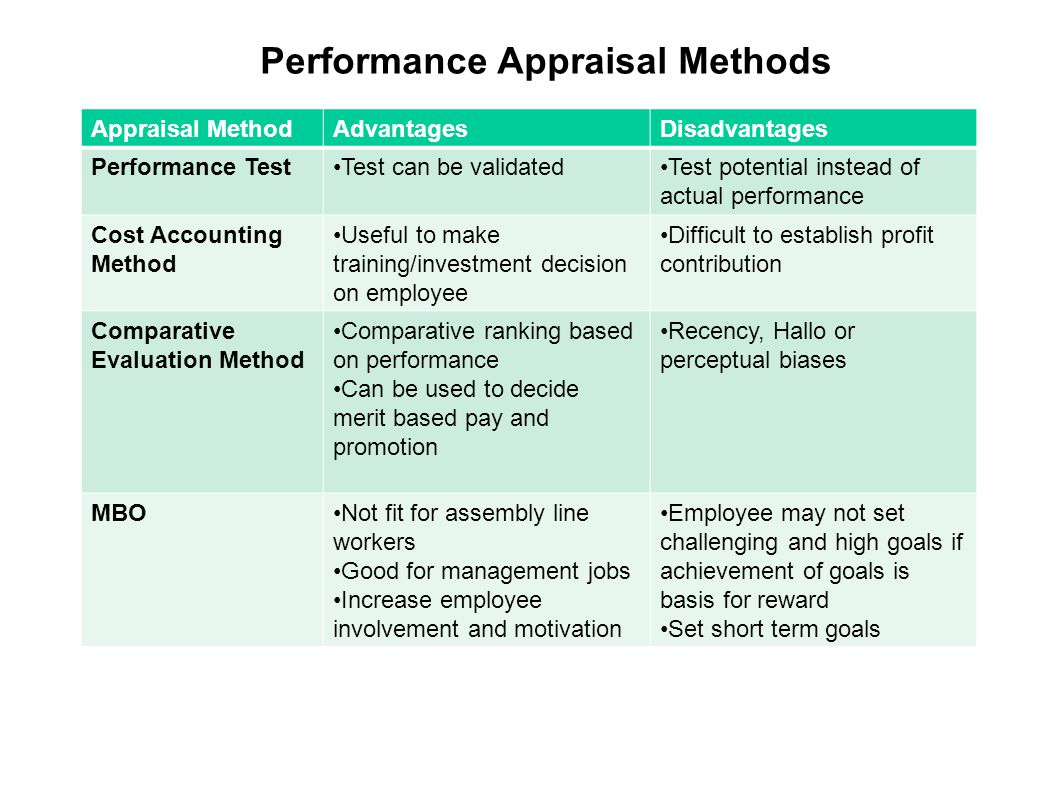 appraisal methods Table title: graphic rating scale method now let's see some new techniques of performance appraisal to overcome the drawbacks of the traditional performance appraisal methods a few modern.