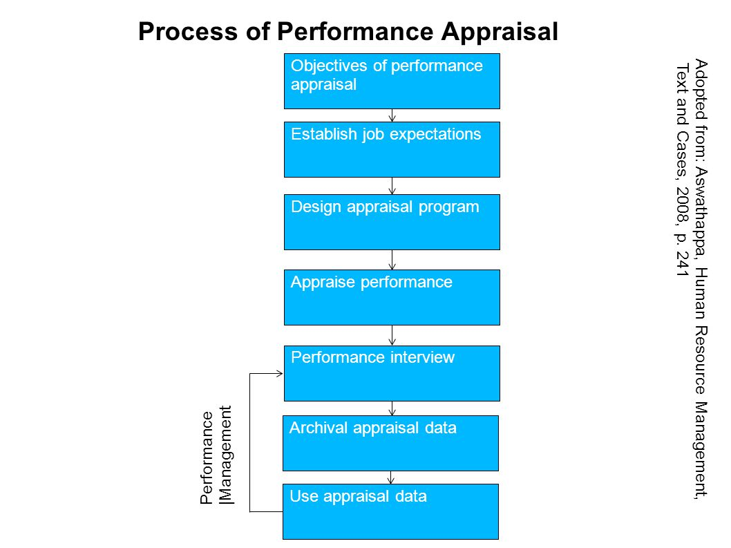 managerial problems with the performance review process Steps for conducting the annual performance review discussion    between the employee and the manager about performance issues.