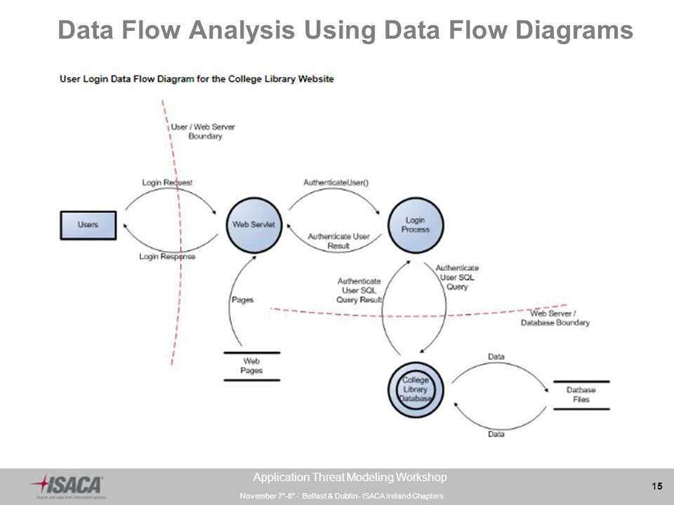 an analysis of the use of data flow diagram Data flow diagrams are a classic technique for software data analysis enables an under what are the advantages and disadvantages of data flow diagrams.