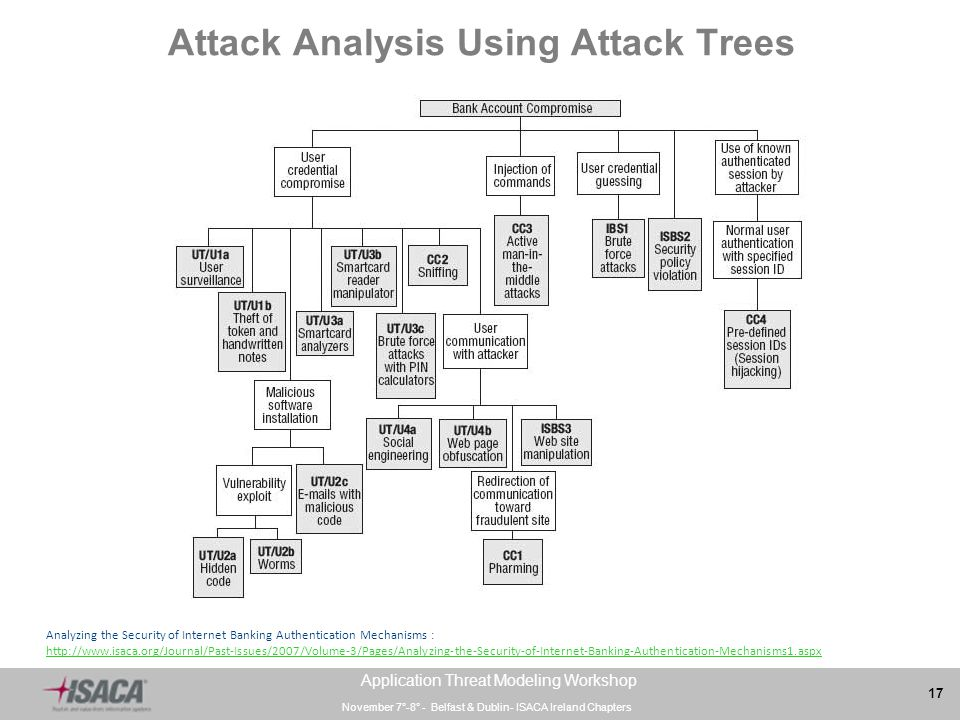 analysis of attack tree methodology Figure 3: chart view of alternative attack tree scenarios by threat level (notional)  27 figure 4: cumulative attack frequency by threat level, vulnerability, and target type (notional)28 figure 5: cumulative attack frequency by threat level, target type, and vulnerability (notional)28.