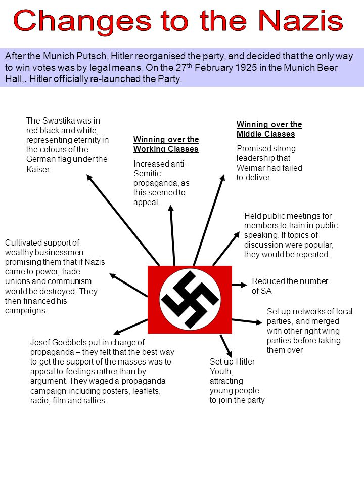 appeal of the nazi party The appeal of the nazi party in germany was surprisingly broad-to youth, displaced world war i veterans, and the lower middle class as part of the effort to control germany , the nazi party did all of the following except.