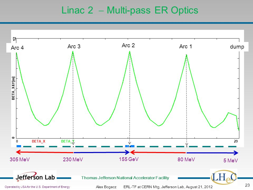 Linac 2 - Multi-pass ER Optics
