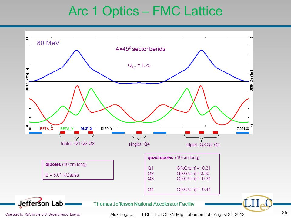 Arc 1 Optics – FMC Lattice