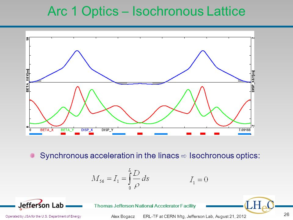 Arc 1 Optics – Isochronous Lattice