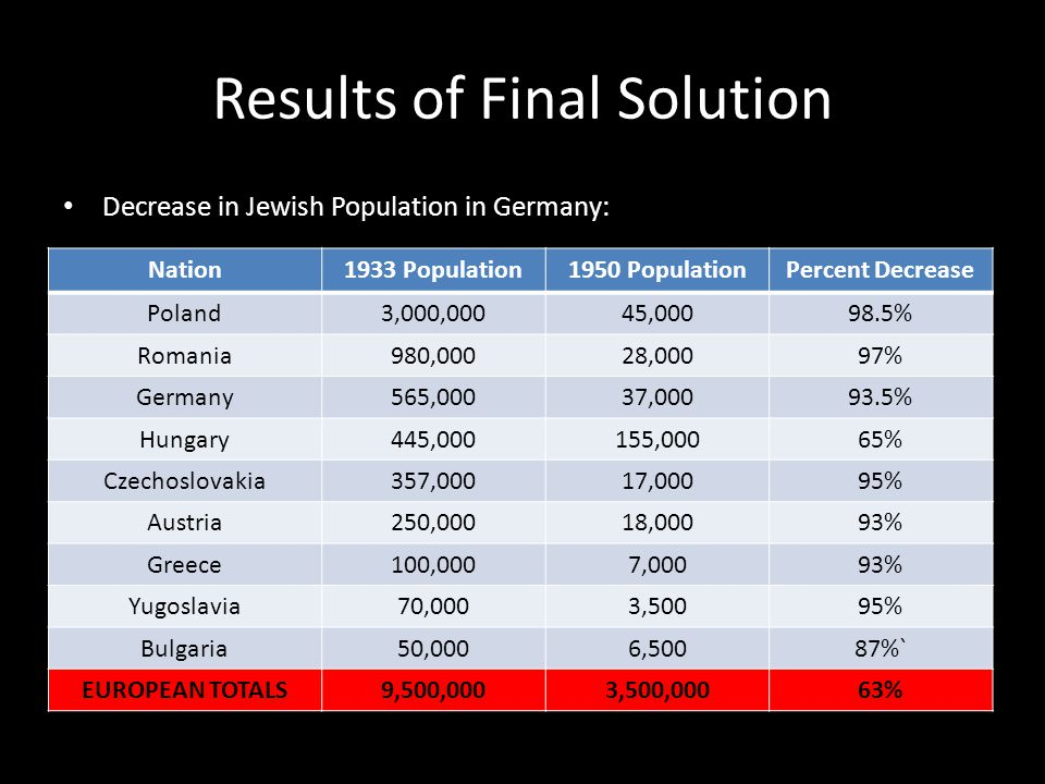 Results of Final Solution