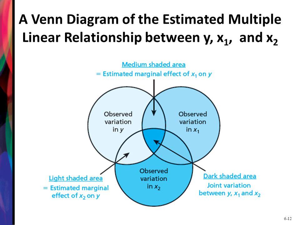 Multiple Venn Diagram Roho4senses