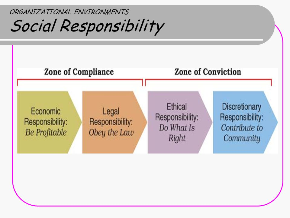 corporate social responsibility and organisational profitability management essay Corporate social responsibility (csr) and business ethics custom essay corporate social responsibility (csr) and business ethics custom essay uwbs038g assessment briefing for students.