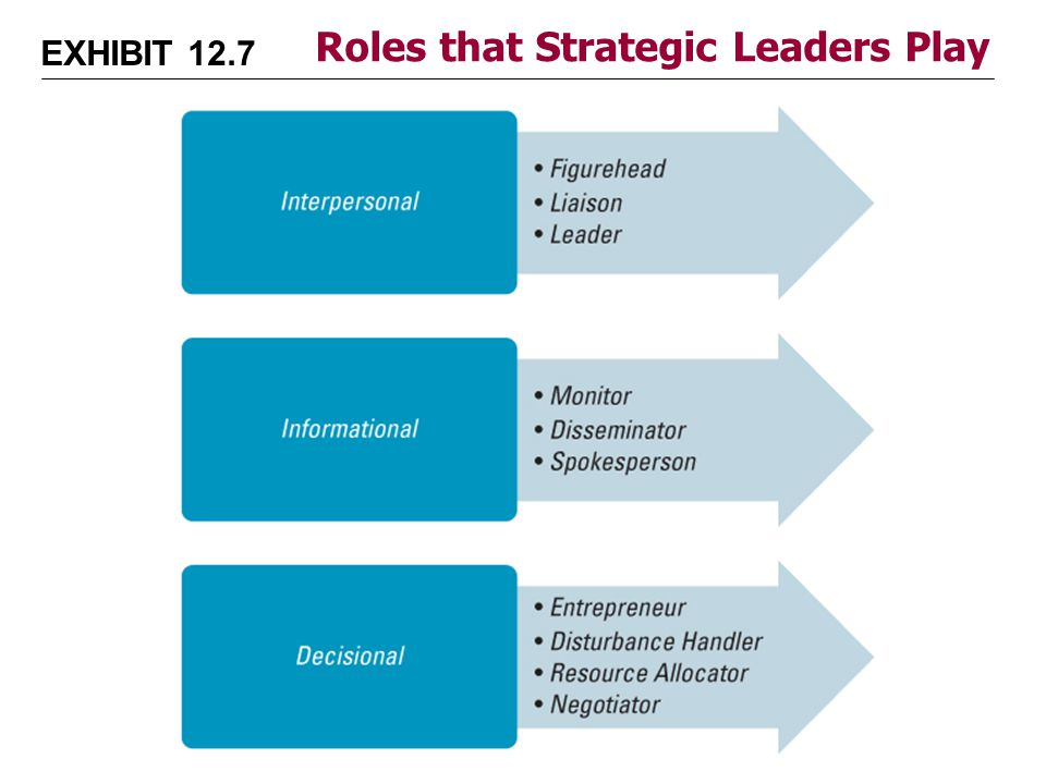 critically evaluate the role of leaders Appropriate leadership: leadership is a shared function based on the need of the task rather than through consideration of formal role or position-based power this requires considerable.
