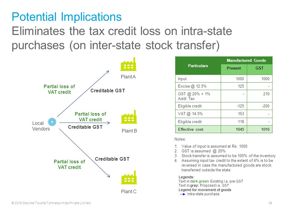 tax implications Home articles quick tips, guides & dmv basics income tax implications of selling a used car income tax implications of selling a used car by: staff writer july 22.