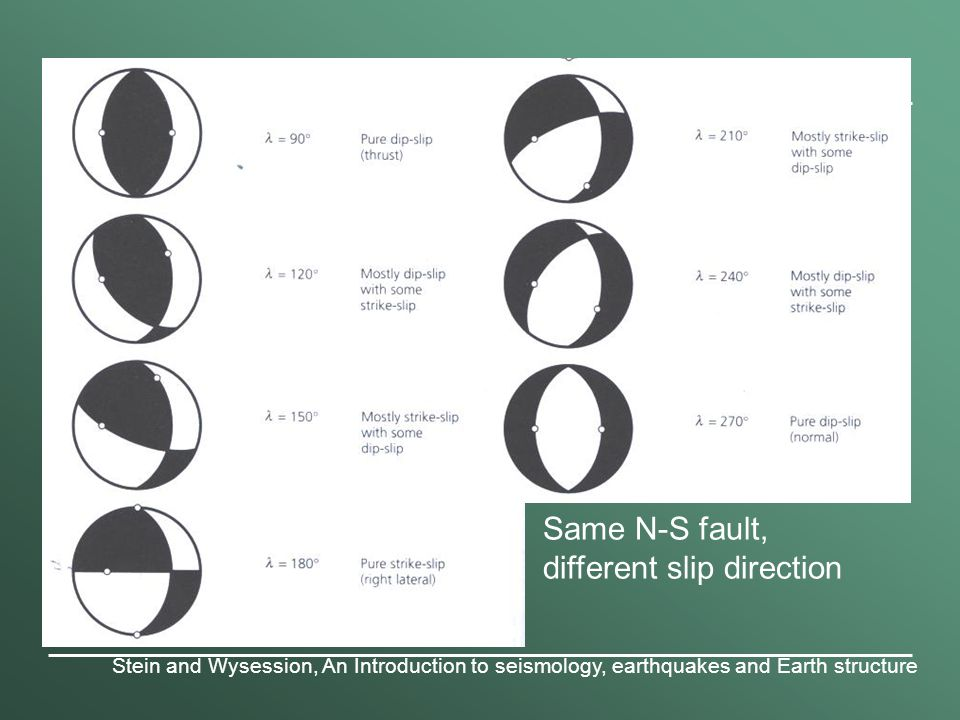 focal mechanism solutions - ppt video online download oblique slip beach ball diagram sealed ball joints diagram