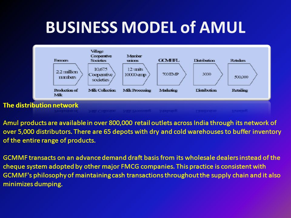 amul business model Revenue, ₹ 28000 crores number of employees 752 employees of marketing  arm & 36 million milk producing members parent, gcmmf [1] website, www amulcom the amul plant at anand, showing the milk silos anand milk union  limited or amul is an indian dairy cooperative, based at anand in the state of.
