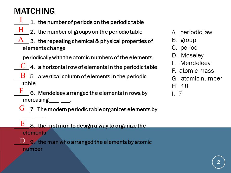 Periodic Table what are periods and groups in the modern periodic table : Chapter 5 Test Review. - ppt video online download