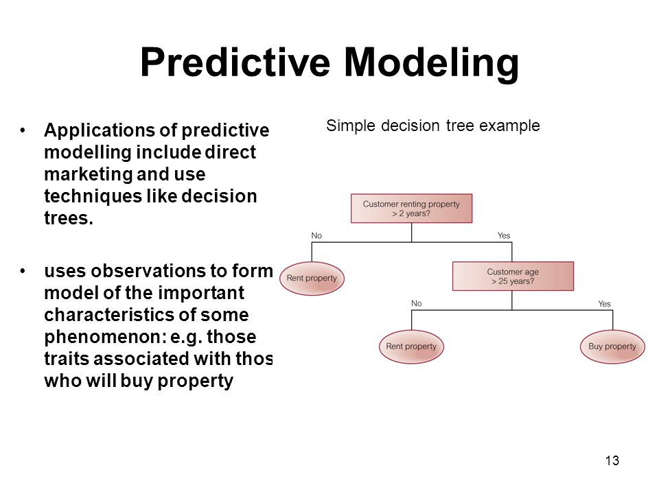 Predictive Modeling Applications of predictive modelling include direct marketing and use techniques like decision trees.