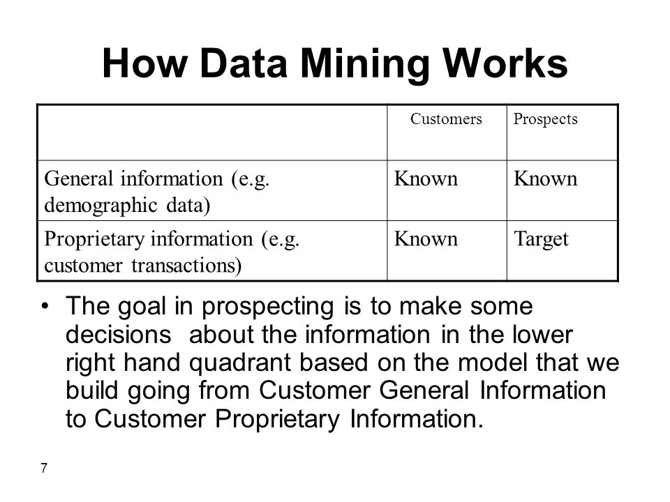 How Data Mining Works Customers. Prospects. General information (e.g. demographic data) Known.