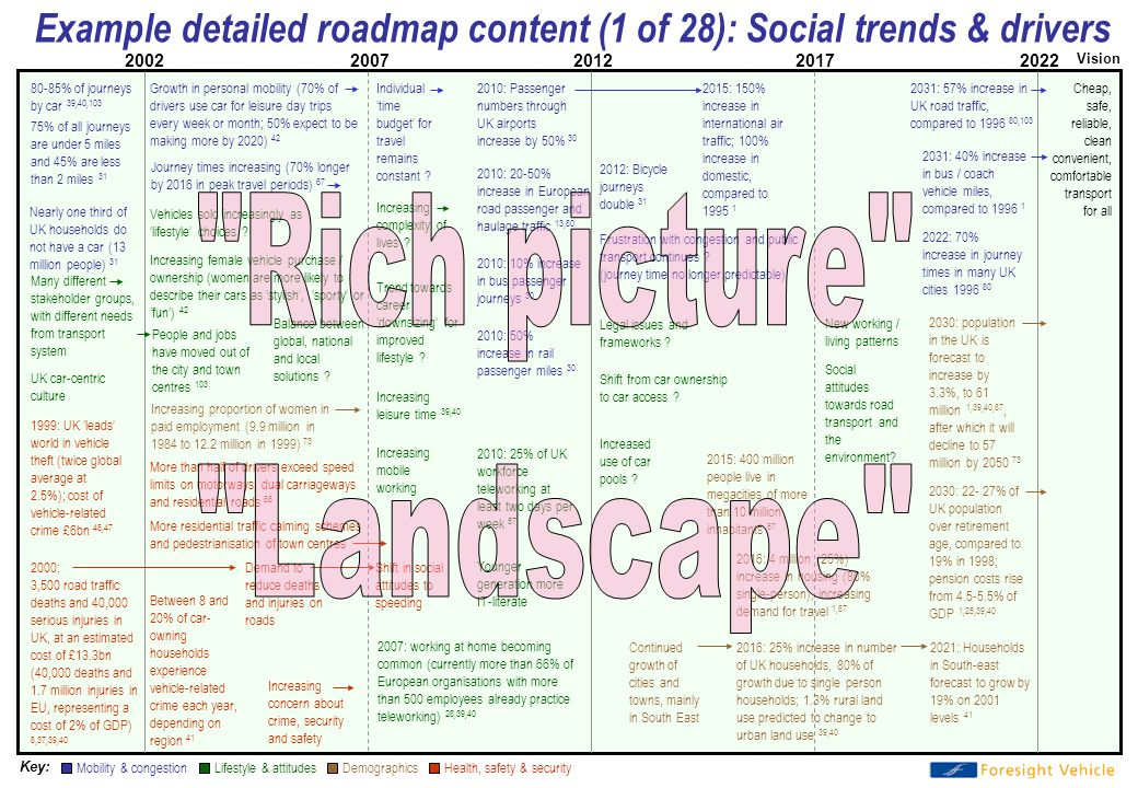 Fast start technology roadmapping ppt download 26 example malvernweather Choice Image