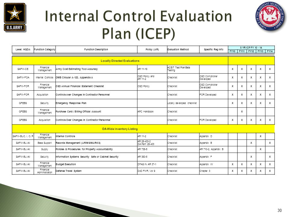 checklist for evaluating internal controls essay Internal control evaluation when it comes to internal controls for your business  and approach to evaluating and monitoring risks creates the control environment.