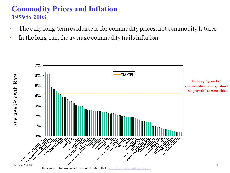 Inflation and Commodity Prices