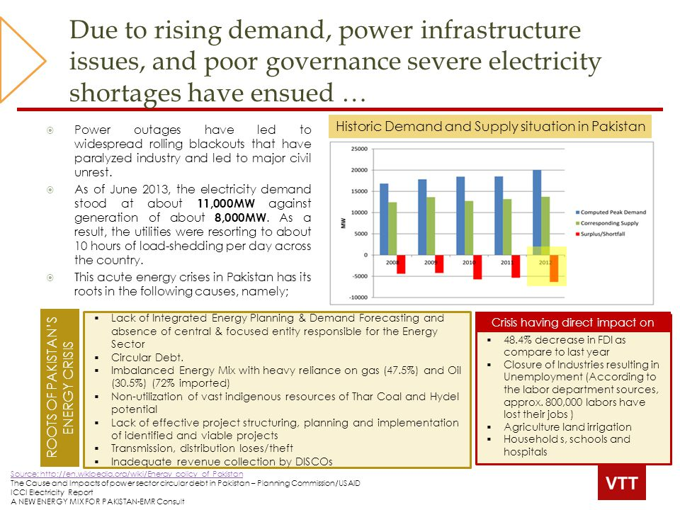 Electricity Demand Forecasting Ppt