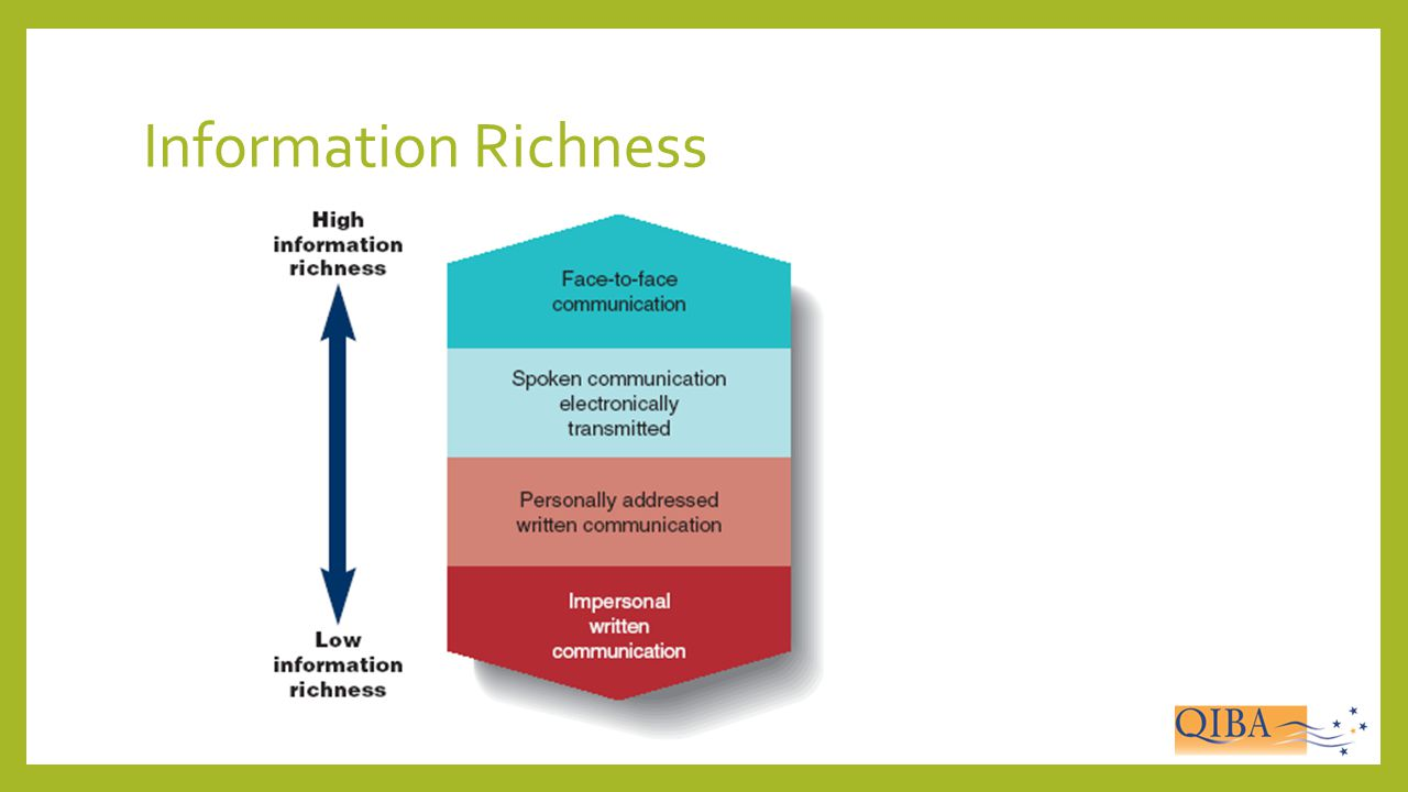 Information Richness Possible Discussion question here- What is the key factor is determining how rich a Communication Media/Channel is
