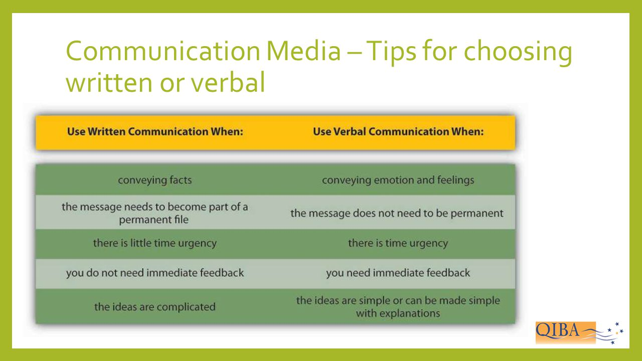 Communication Media – Tips for choosing written or verbal