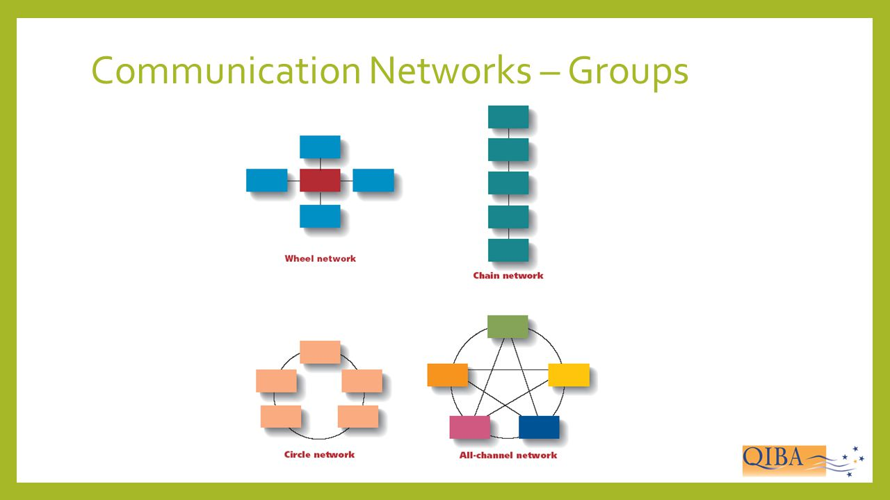 Communication Networks – Groups