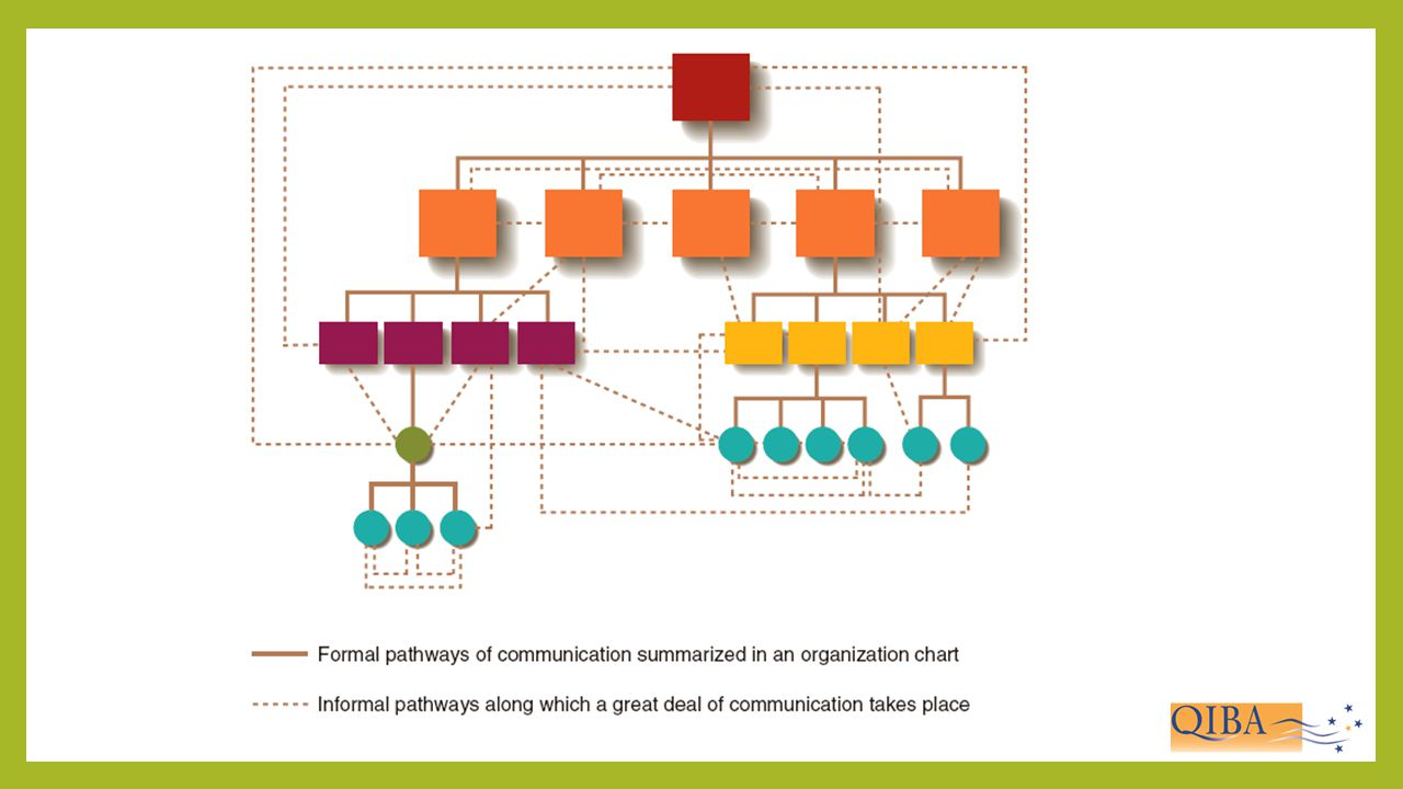 Formal and Informal Communication Networks in an Organisation