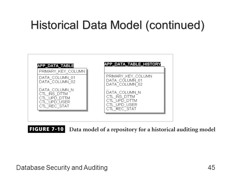 Historical Data Model (continued)