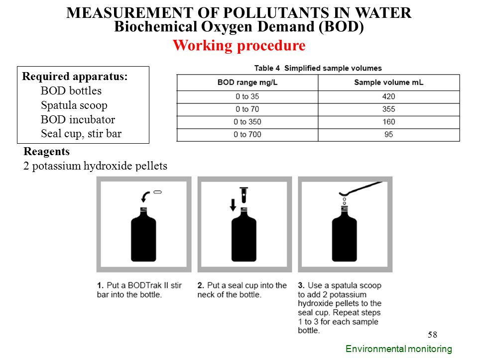 measurement of biochemical oxygen demand bod Biochemical oxygen demand bod amount of dissolve oxygen needed for aerobic bacteria to decompose organic matter, amount of oxygen required by aquatic bacteria to decompose given load of organic waste a measure of water pollution.